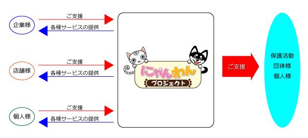 Nyanwan_chart